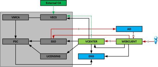 vCenter-dependencies